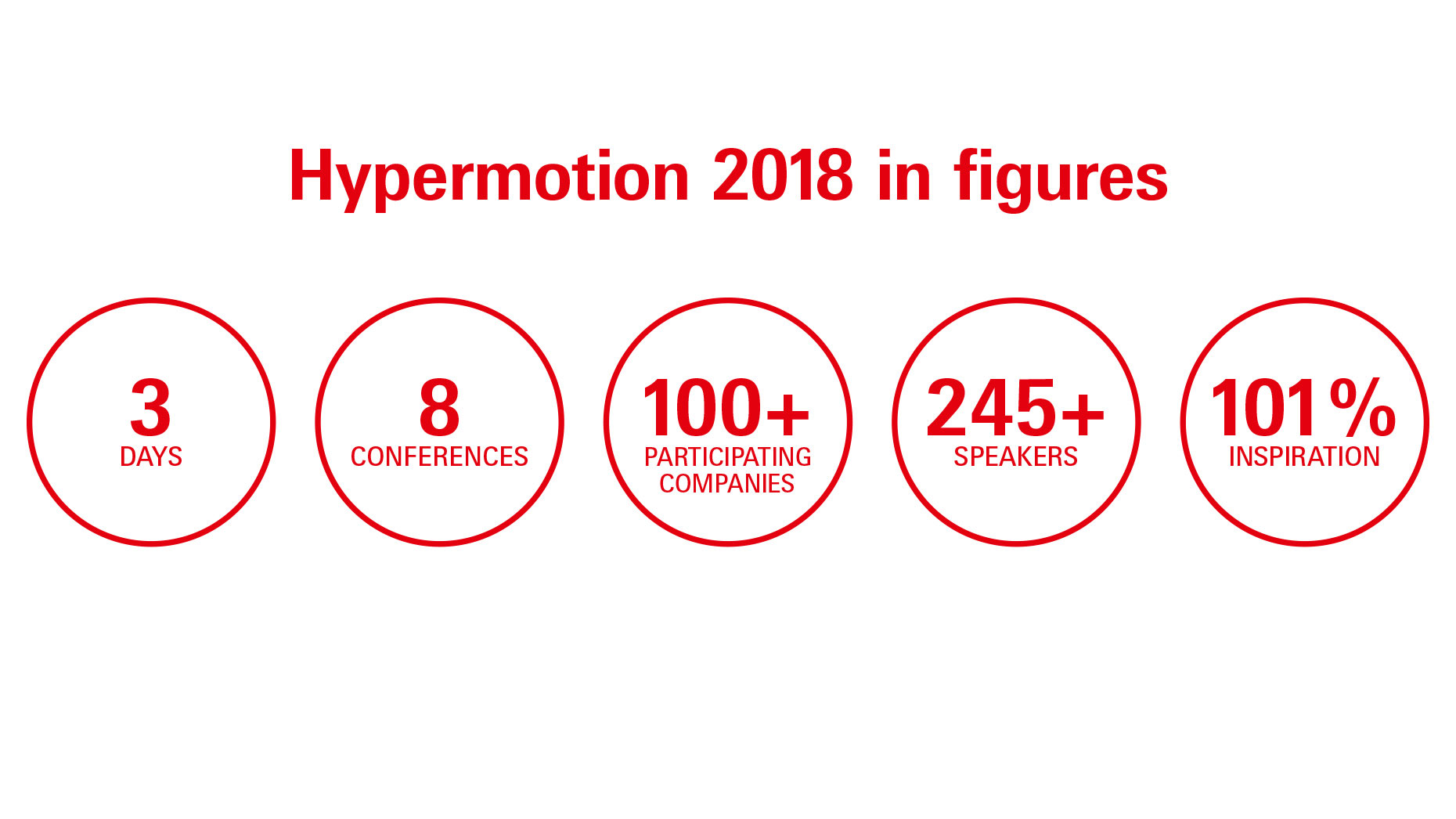 Quickfacts of Hypermotion